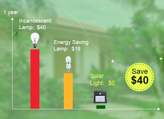Super Energy Saving